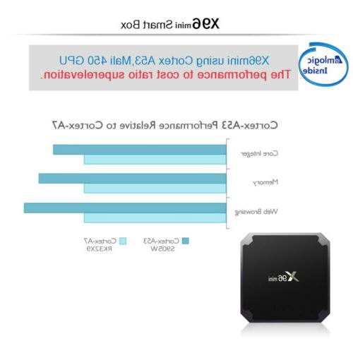 X96 Mini S905W Smart Android 4K HD Media